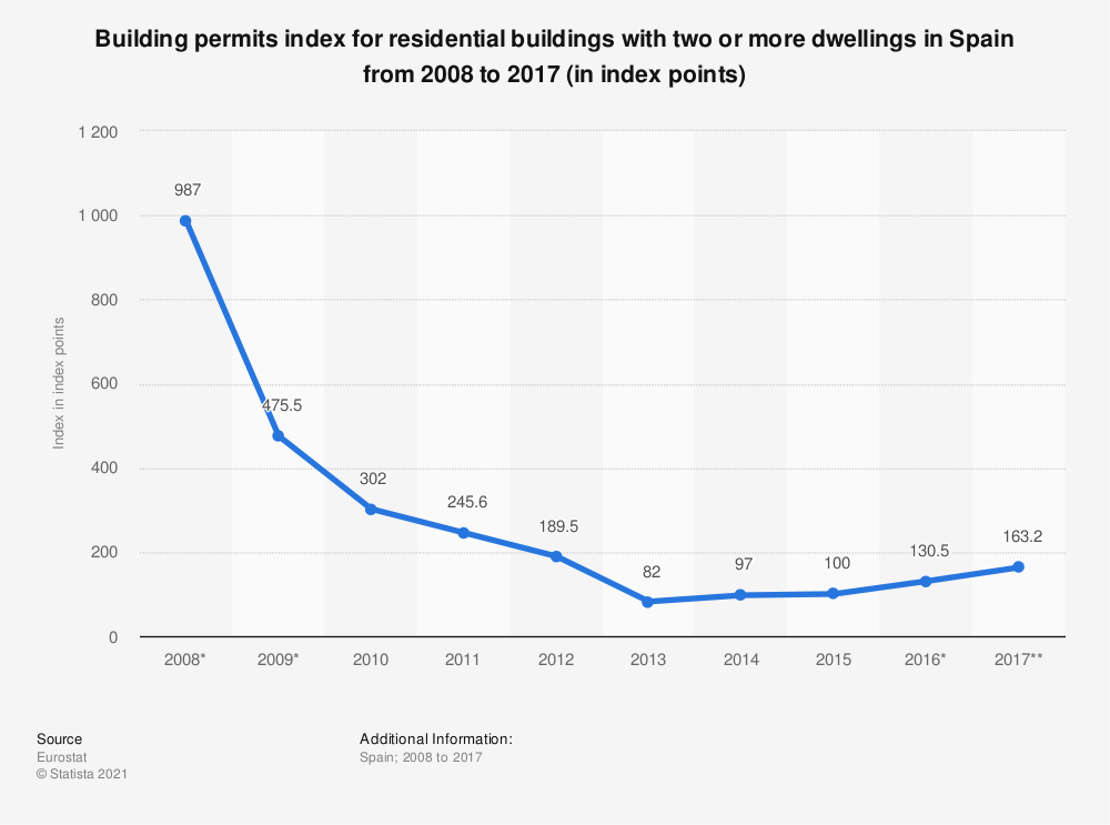 Statistic: Building permits index for residential buildings with two or more dwellings in Spain from 2008 to 2017 (in index points) | Statista