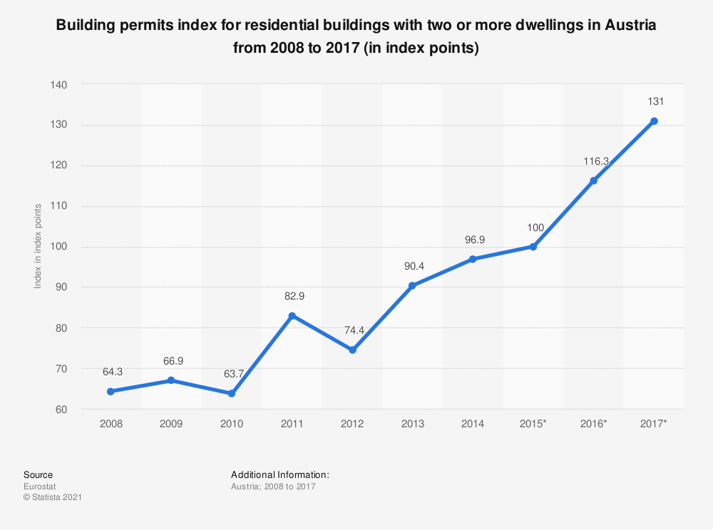 Statistic: Building permits index for residential buildings with two or more dwellings in Austria from 2008 to 2017 (in index points) | Statista