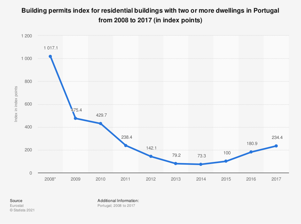 Statistic: Building permits index for residential buildings with two or more dwellings in Portugal from 2008 to 2017 (in index points) | Statista