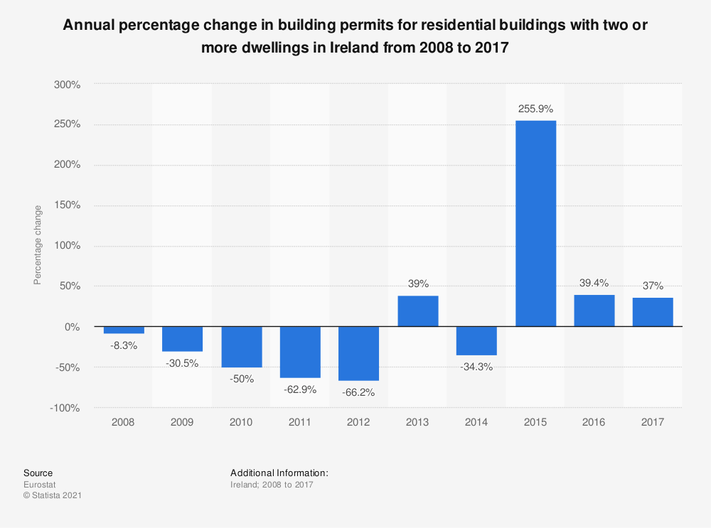 Statistic: Annual percentage change in building permits for residential buildings with two or more dwellings in Ireland from 2008 to 2017 | Statista