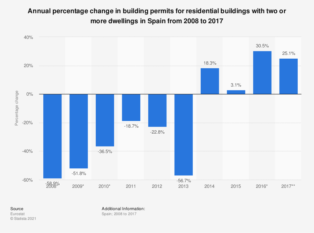Statistic: Annual percentage change in building permits for residential buildings with two or more dwellings in Spain from 2008 to 2017 | Statista