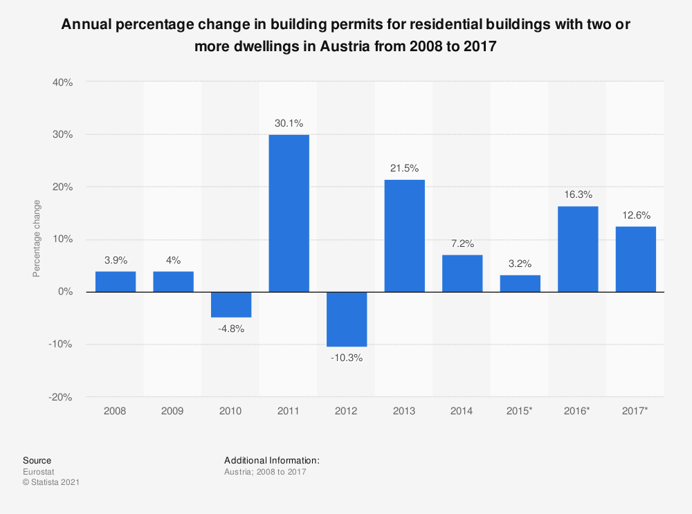Statistic: Annual percentage change in building permits for residential buildings with two or more dwellings in Austria from 2008 to 2017 | Statista