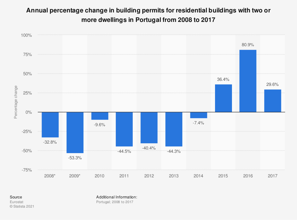 Statistic: Annual percentage change in building permits for residential buildings with two or more dwellings in Portugal from 2008 to 2017 | Statista
