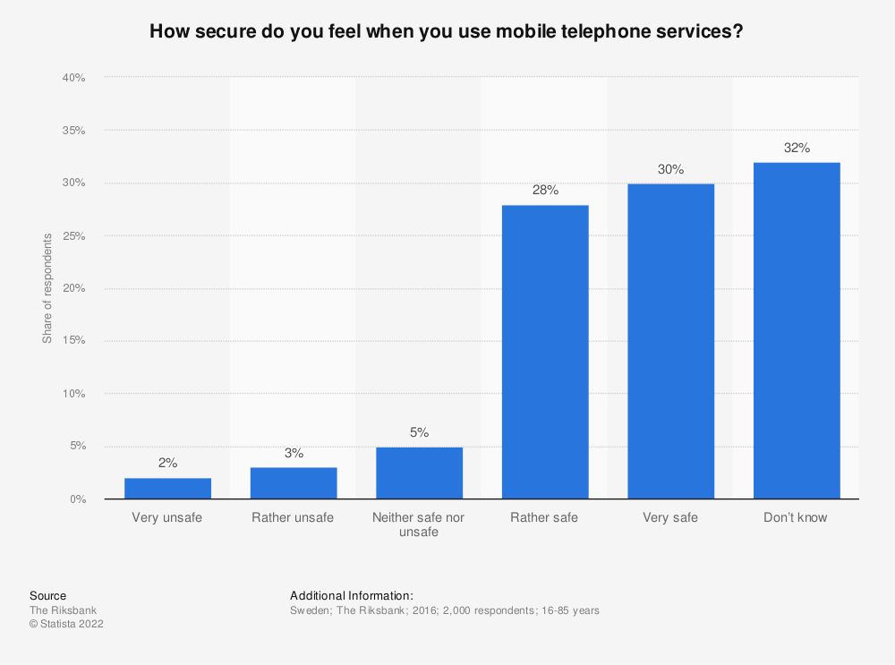 Statistic: How secure do you feel when you use mobile telephone services? | Statista