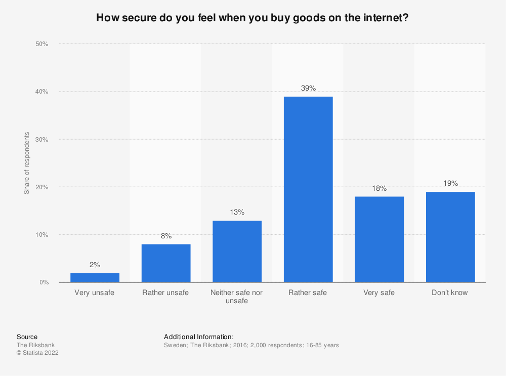 Statistic: How secure do you feel when you buy goods on the internet?   Statista