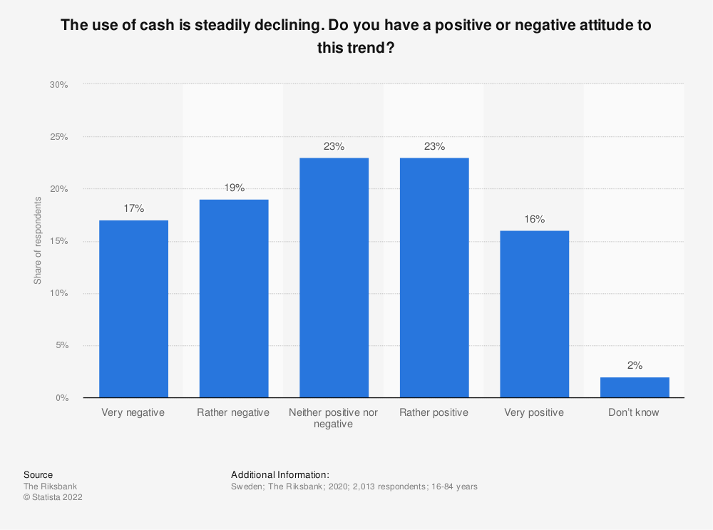 Statistic: The use of cash is steadily declining. Do you have a positive or negative attitude to this trend? | Statista
