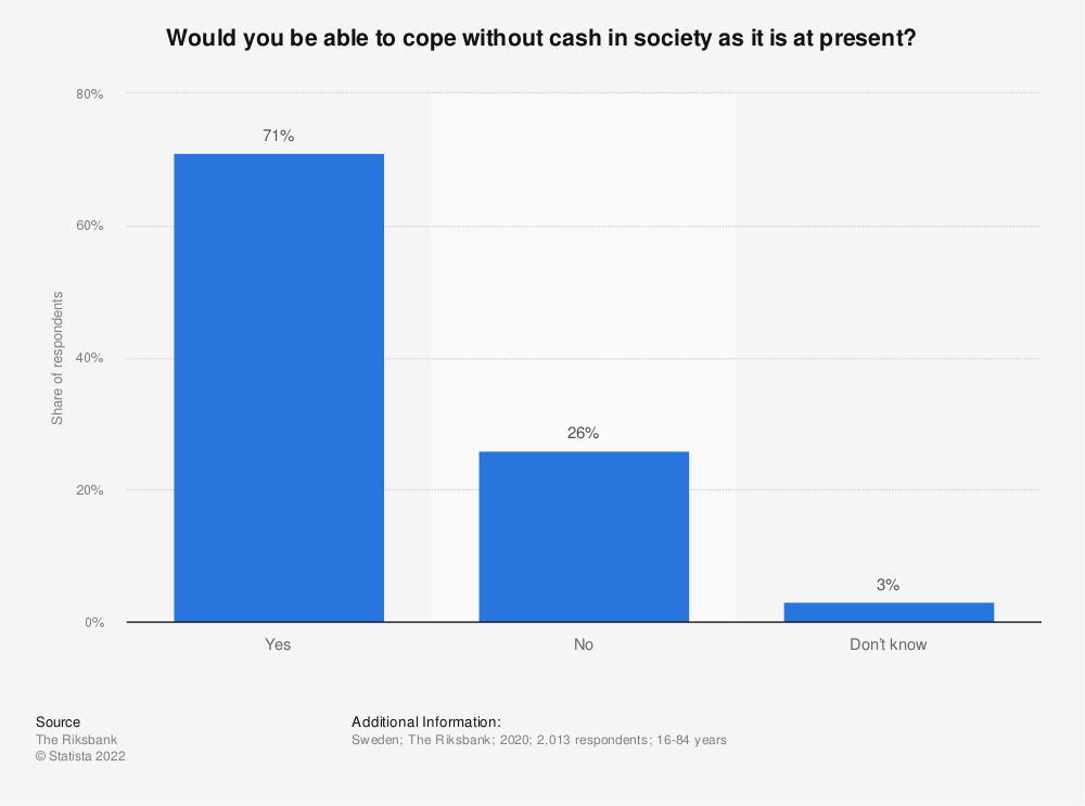 Statistic: Would you be able to cope without cash in society as it is at present?   Statista