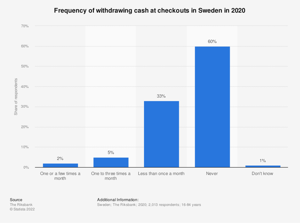 Statistic: Frequency of withdrawing cash at checkouts in Sweden in 2018 | Statista