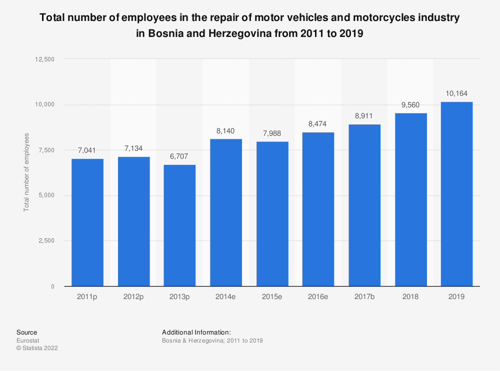 Statistic: Total number of employees in the repair of motor vehicles and motorcycles industry in Bosnia and Herzegovina from 2011 to 2016   Statista