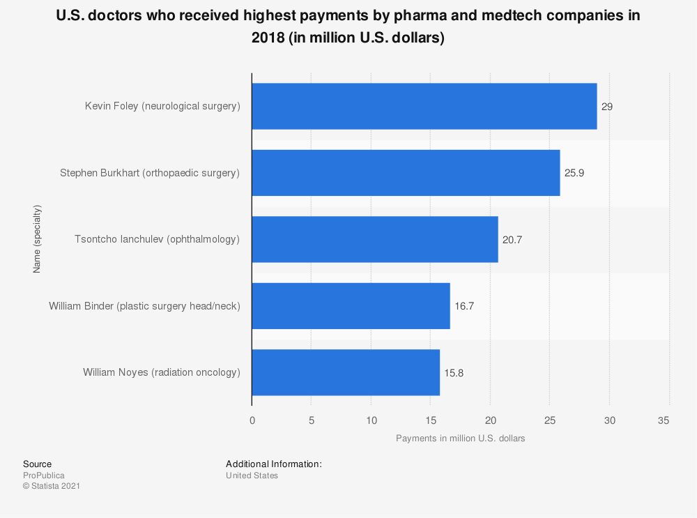 Statistic: U.S. doctors who received highest payments by pharma and medtech companies between 2013 and 2016 (in million U.S. dollars) | Statista