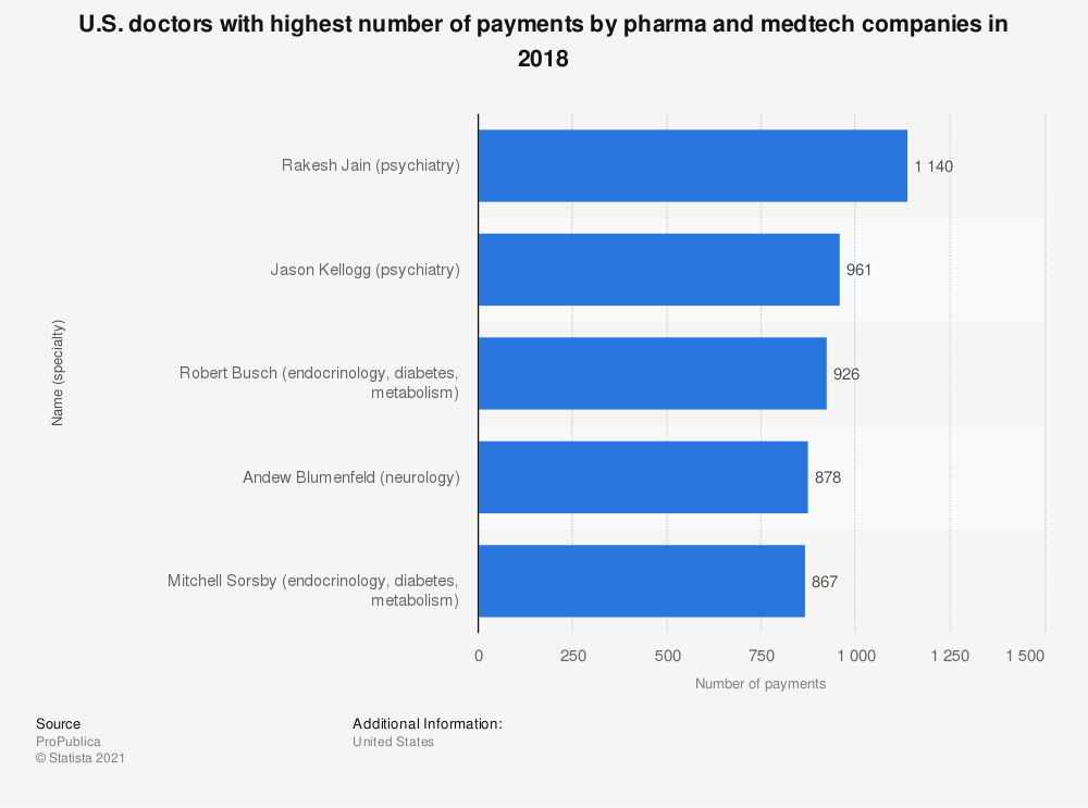 Statistic: U.S. doctors with highest number of payments by pharma and medtech companies between 2013 and 2016 | Statista