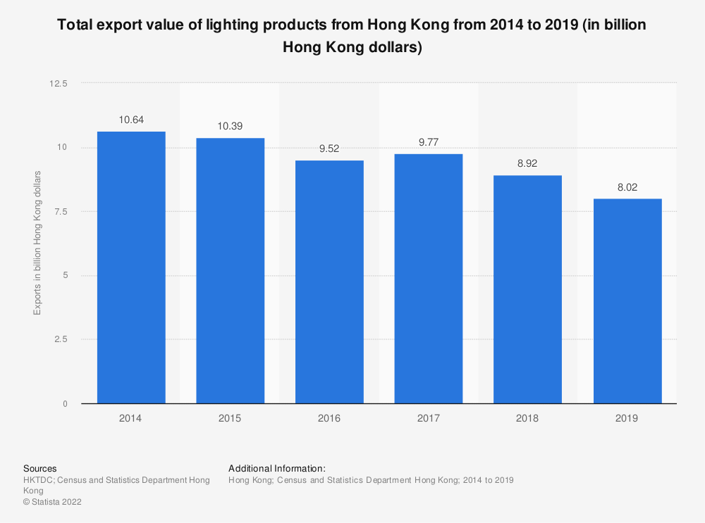 Statistic: Total export value of lighting products from Hong Kong from 2014 to 2019 (in billion Hong Kong dollars) | Statista