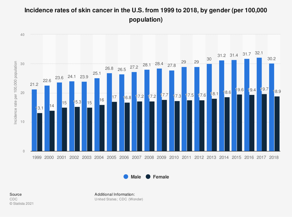 Statistic: Incidence rates of skin cancer in the U.S. from 1999 to 2017, by gender (per 100,000 population) | Statista