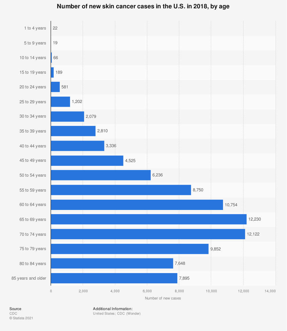 Statistic: Number of new skin cancer cases in the U.S. in 2017, by age  | Statista