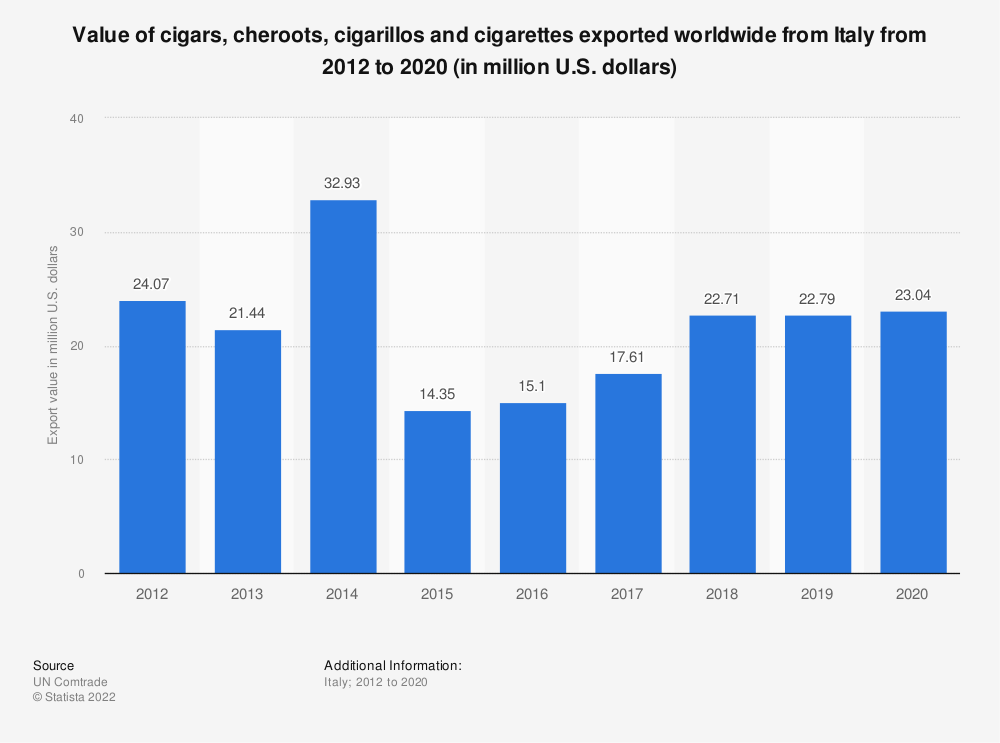 Statistic: Value of cigars, cheroots, cigarillos and cigarettes exported worldwide from Italy from 2012 to 2019 (in million U.S. dollars) | Statista