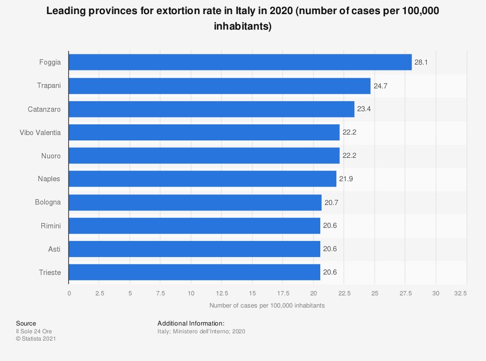 Statistic: Leading provinces for extortion rate in Italy in 2019 (number of cases per 100,000 inhabitants) | Statista