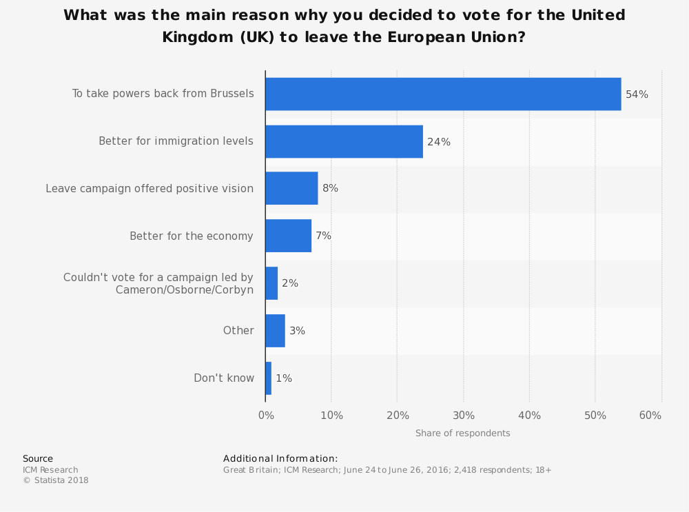 Statistic: What was the main reason why you decided to vote for the United Kingdom (UK) to leave the European Union? | Statista