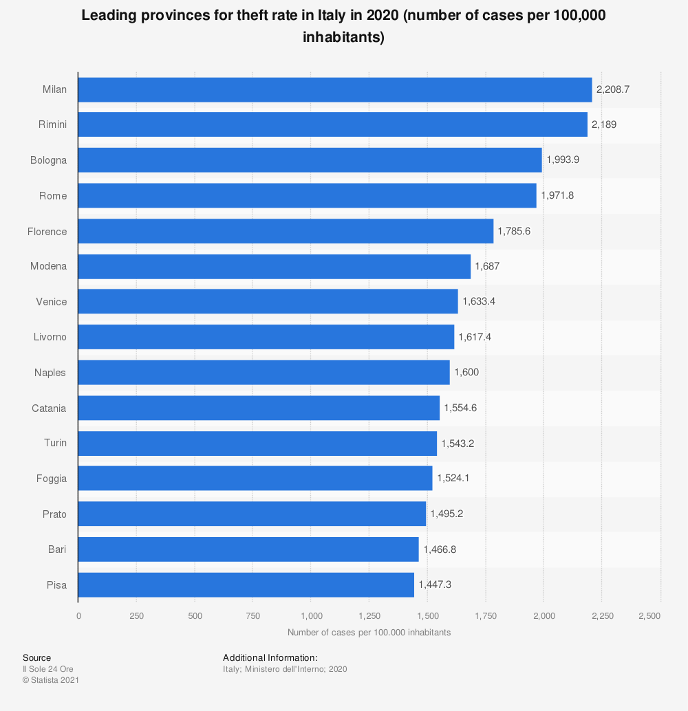Statistic: Leading provinces for theft rate in Italy in 2019 (number of cases per 100,000 inhabitants) | Statista