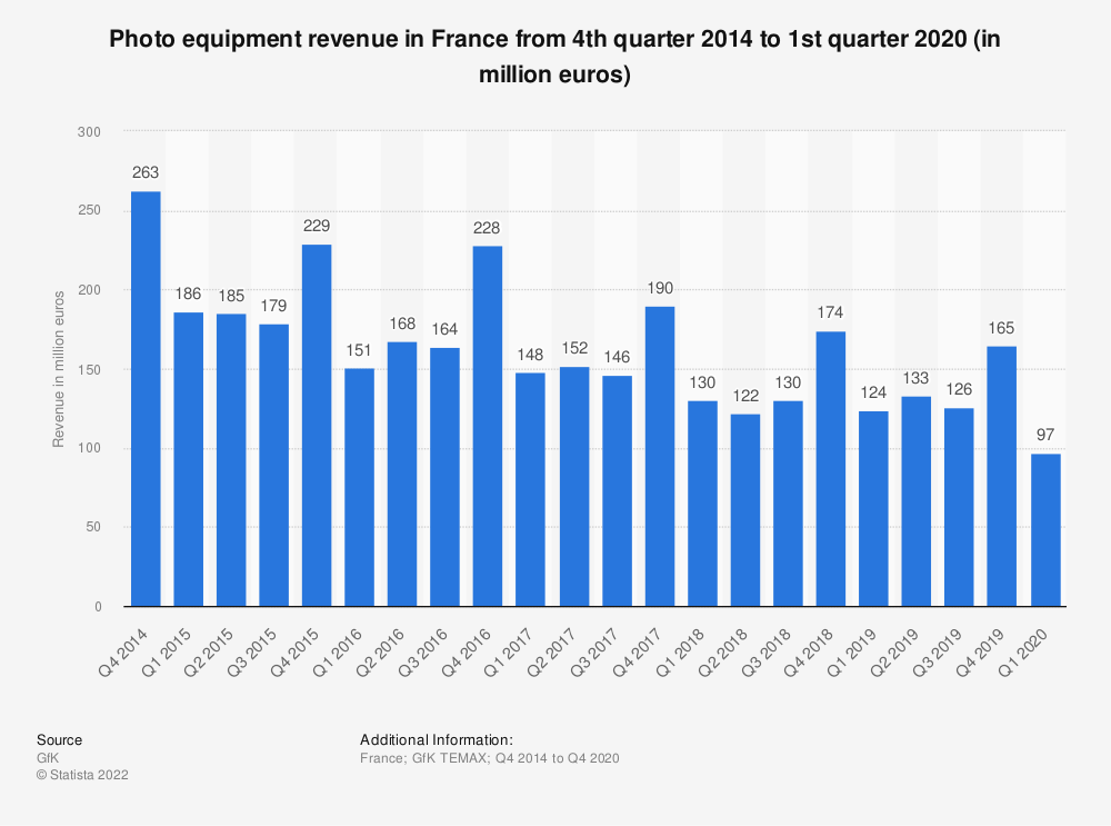 Statistic: Photo equipment revenue in France from 4th quarter 2014 to 1st quarter 2020 (in million euros) | Statista