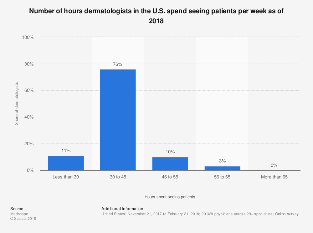 Statistic: Number of hours dermatologists in the U.S. spend seeing patients per week as of 2018 | Statista