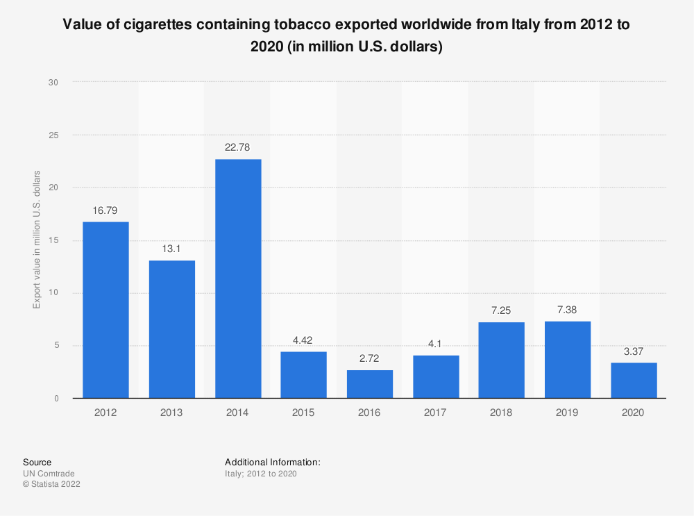Statistic: Value of cigarettes containing tobacco exported worldwide from Italyy from 2012 to 2019 (in million U.S. dollars) | Statista