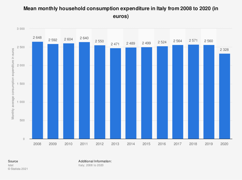 Statistic: Mean monthly household consumption expenditure in Italy from 2008 to 2019 (in euros) | Statista