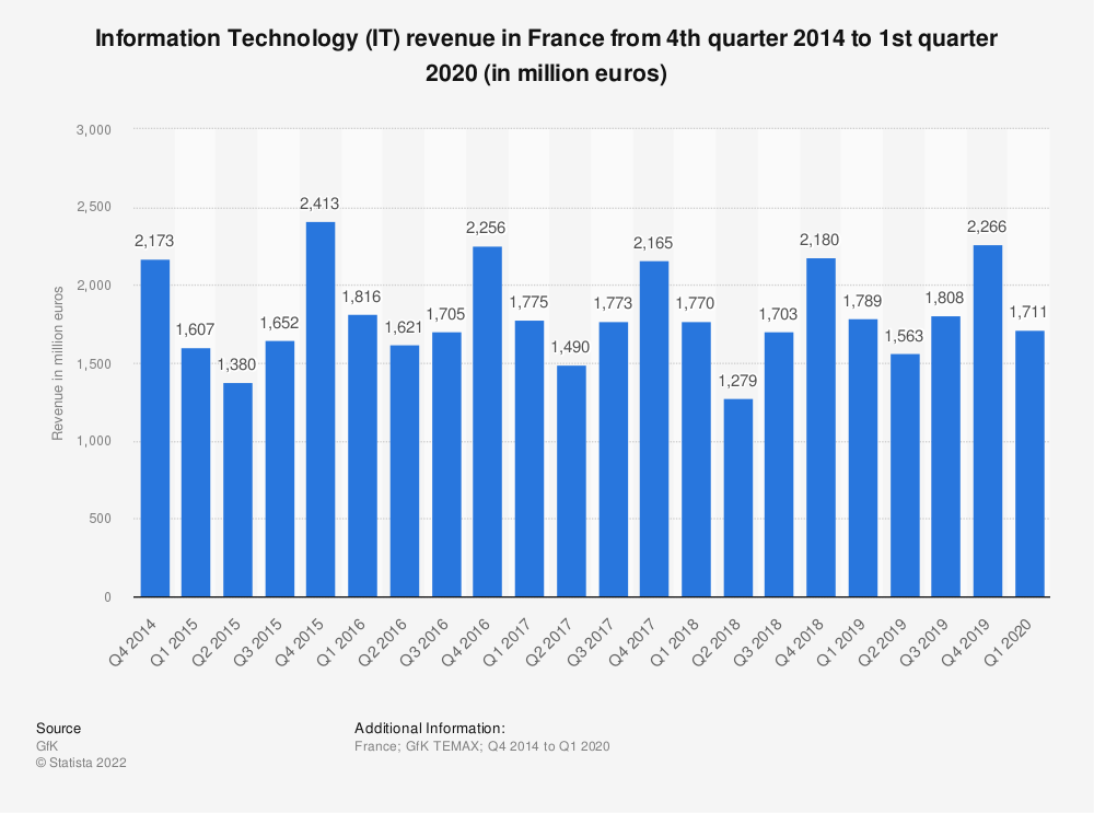 Statistic: Information Technology (IT) revenue in France from 4th quarter 2014 to 4th quarter 2017 (in million euros) | Statista