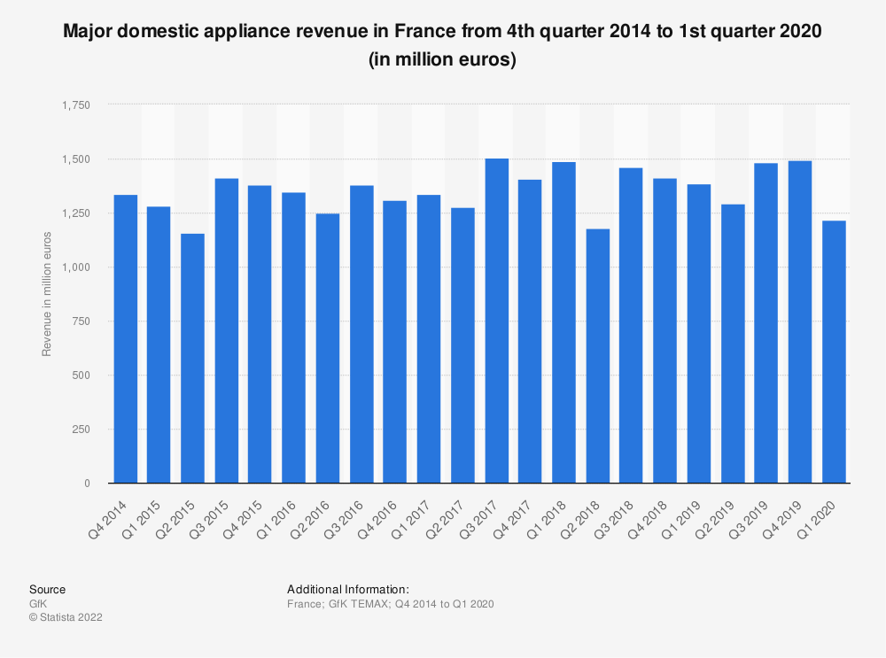 Statistic: Major domestic appliance revenue in France from 4th quarter 2014 to 1st quarter 2020 (in million euros) | Statista