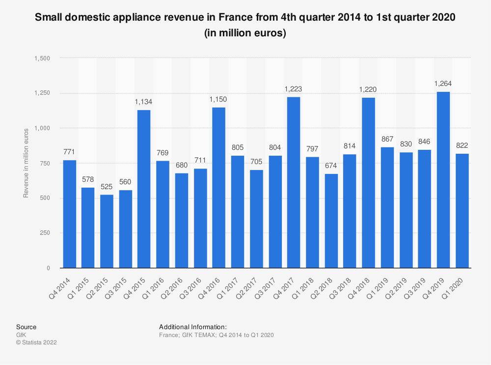 Statistic: Small domestic appliance revenue in France from 4th quarter 2014 to 3rd quarter 2019 (in million euros) | Statista