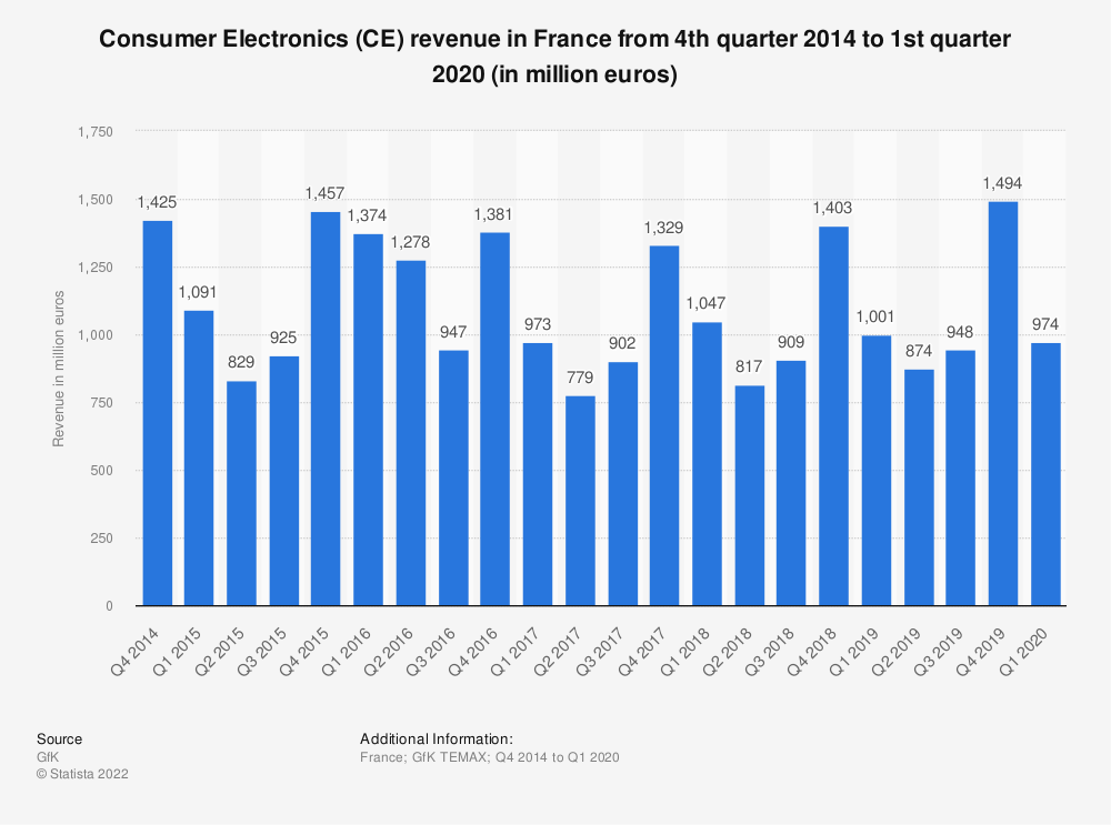 Statistic: Consumer Electronics (CE) revenue in France from 4th quarter 2014 to 1st quarter 2020 (in million euros) | Statista