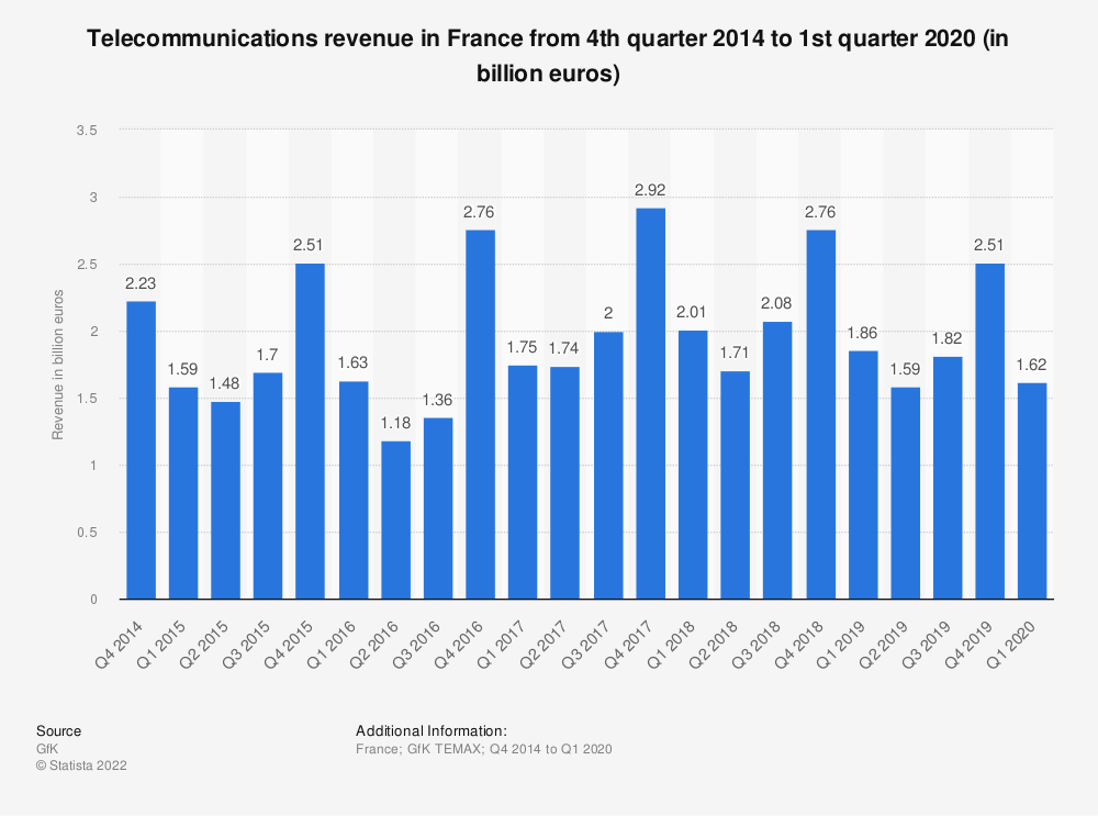 Statistic: Telecommunications revenue in France from 4th quarter 2014 to 1st quarter 2020 (in billion euros) | Statista