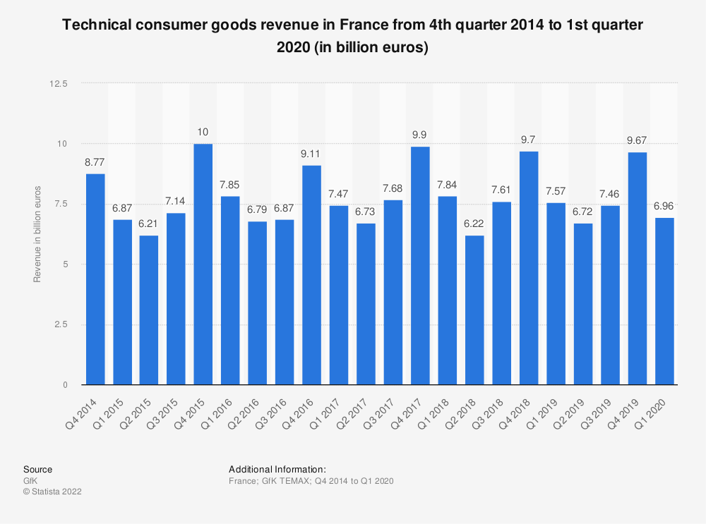 Statistic: Technical consumer goods revenue in France from 4th quarter 2014 to 4th quarter 2018 (in billion euros)   Statista