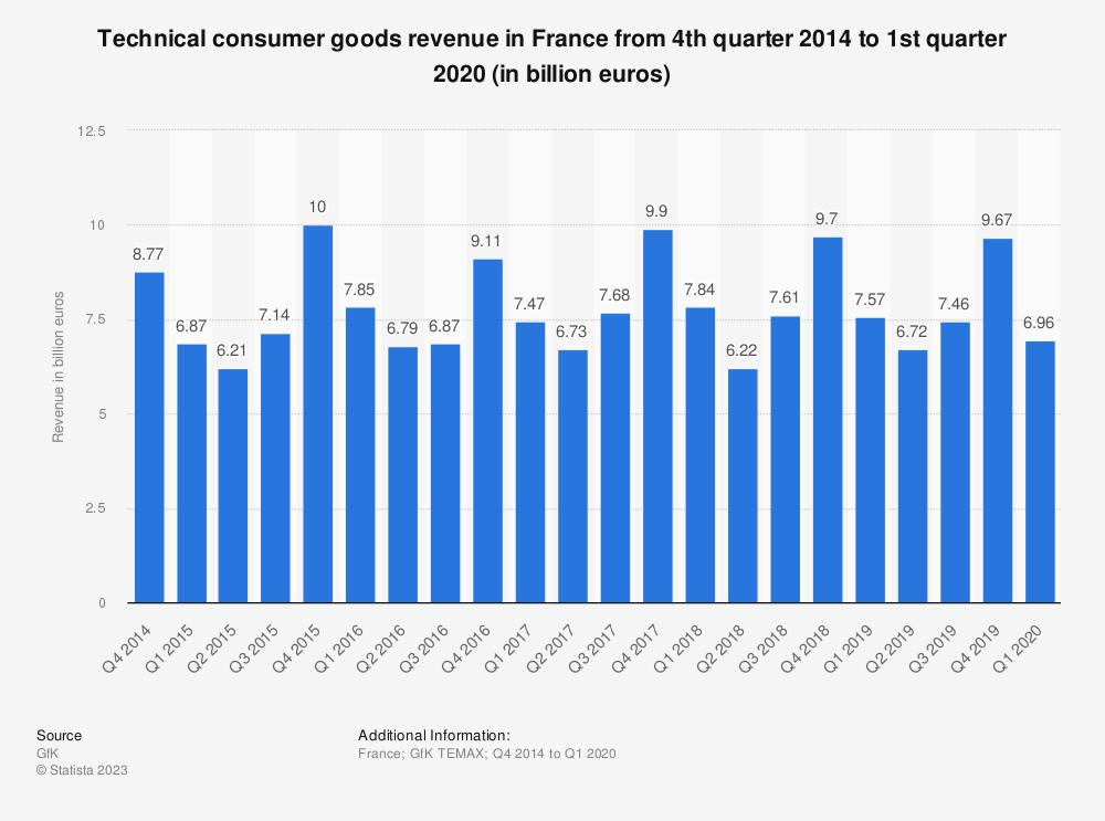 Statistic: Technical consumer goods revenue in France from 4th quarter 2014 to 1st quarter 2020 (in billion euros) | Statista