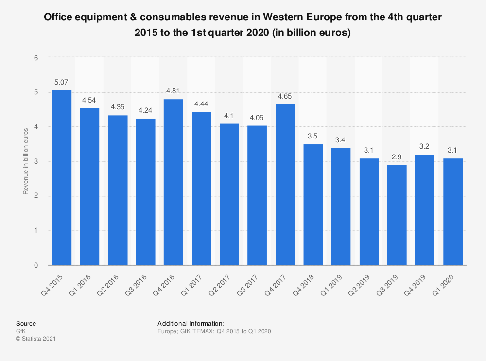Statistic: Office equipment & consumables revenue in Western Europe from the 4th quarter 2015 to the 3rd quarter 2019 (in billion euros) | Statista