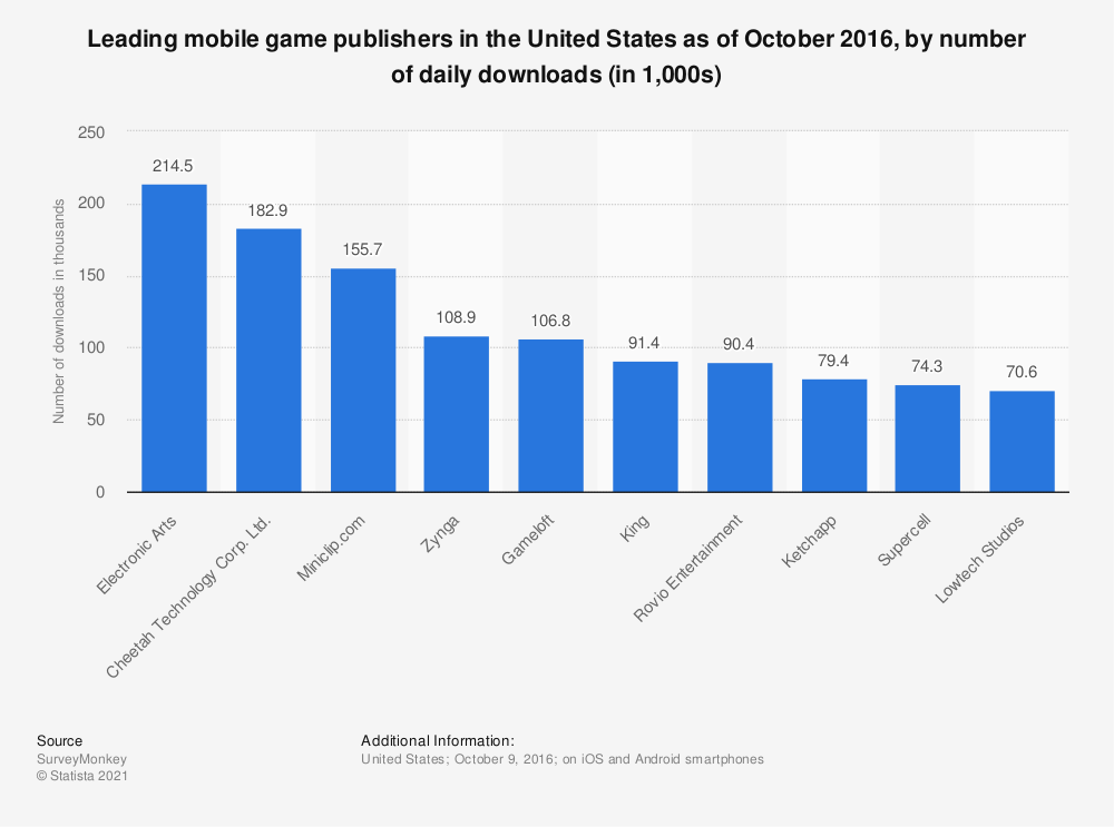 Statistic: Leading mobile game publishers in the United States as of October 2016, by number of daily downloads (in 1,000s) | Statista