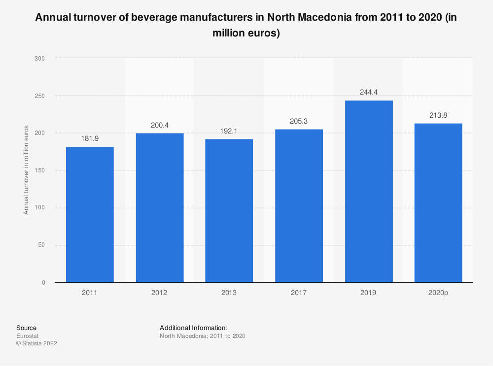 Statistic: Annual turnover of beverage manufacturers in North Macedonia from 2011 to 2016 (in million euros) | Statista