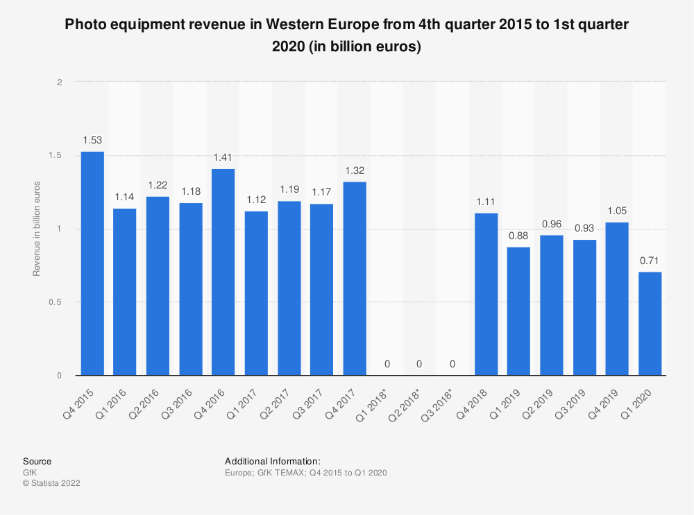 Statistic: Photo equipment revenue in Western Europe from 4th quarter 2015 to 1st quarter 2020 (in billion euros) | Statista