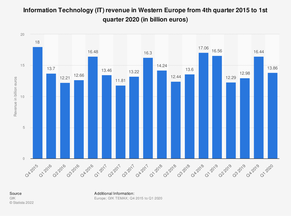 Statistic: Information Technology (IT) revenue in Western Europe from 4th quarter 2015 to 1st quarter 2020 (in billion euros) | Statista