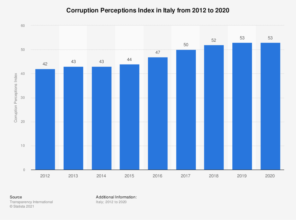 Statistic: Corruption Perceptions Index in Italy from 2012 to 2020 | Statista