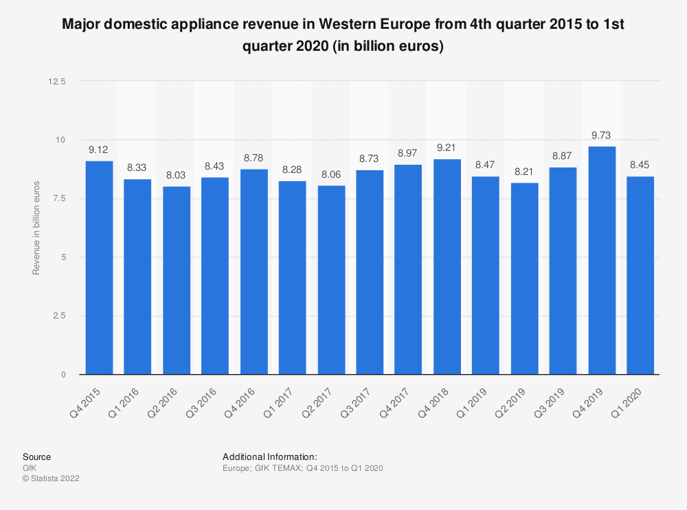 Statistic: Major domestic appliance revenue in Western Europe from 4th quarter 2015 to 4th quarter 2017 (in billion euros)   Statista