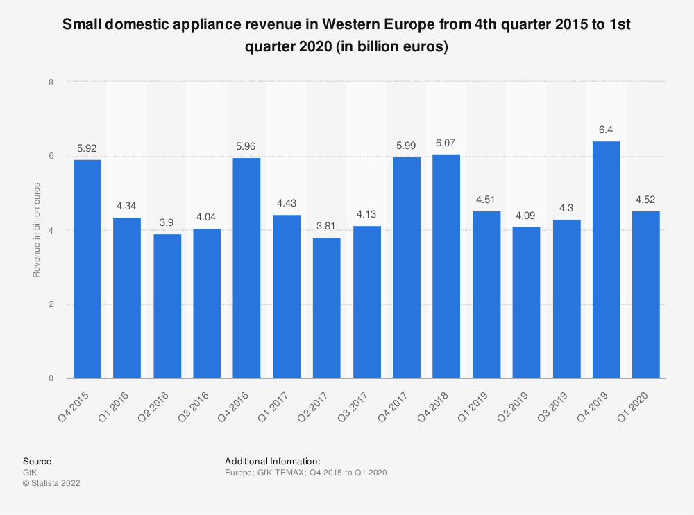 Statistic: Small domestic appliance revenue in Western Europe from 4th quarter 2015 to 1st quarter 2020 (in billion euros) | Statista