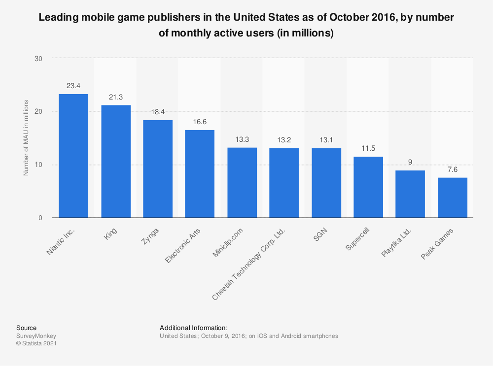Statistic: Leading mobile game publishers in the United States as of October 2016, by number of monthly active users (in millions) | Statista