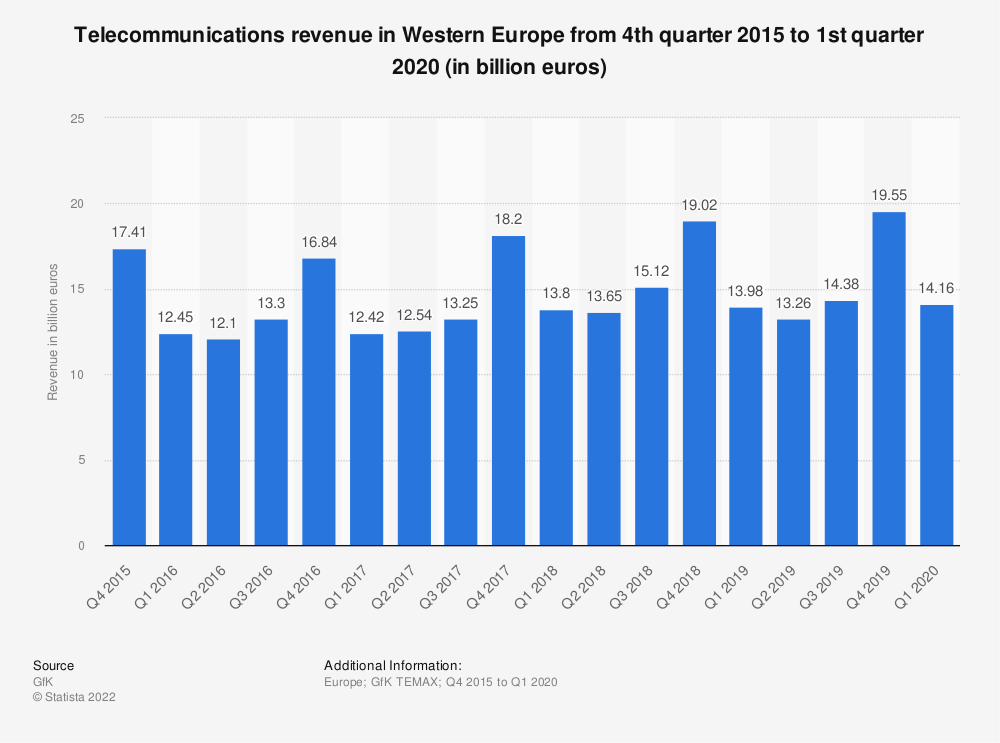 Statistic: Telecommunications revenue in Western Europe from 4th quarter 2015 to 4th quarter 2017 (in billion euros) | Statista
