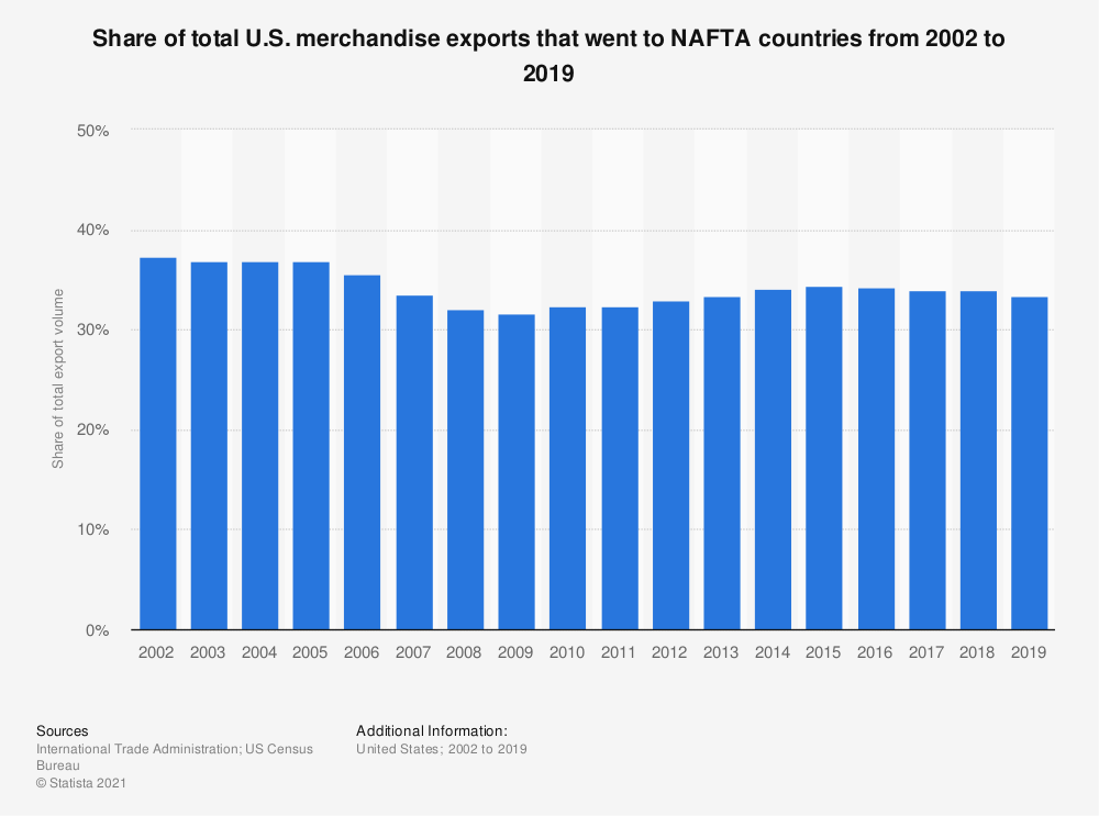 Statistic: Share of total U.S. merchandise exports that went to NAFTA countries from 2003 to 2017 | Statista