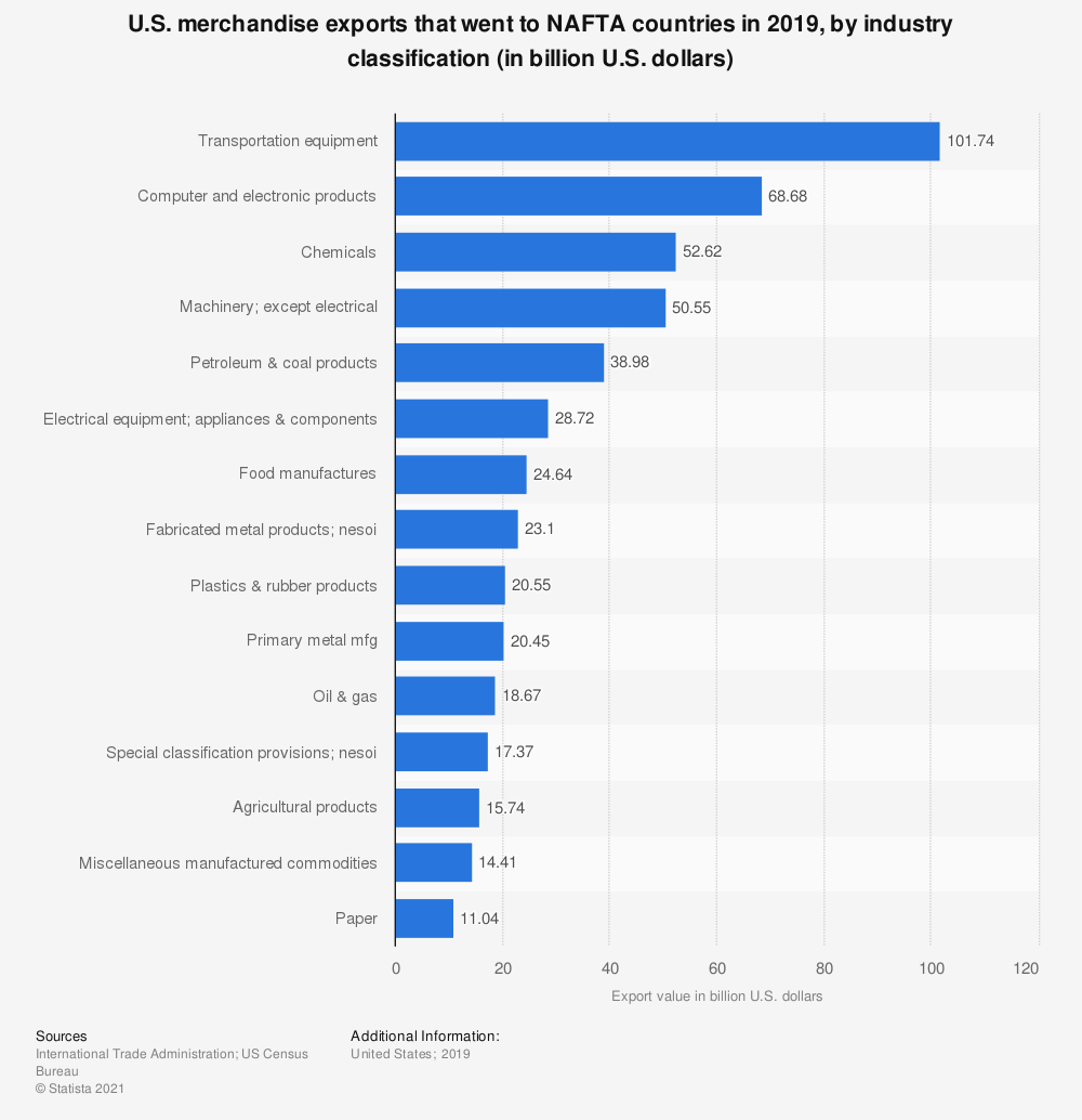 Statistic: U.S. merchandise exports that went to NAFTA countries in 2019, by industry classification (in billion U.S. dollars) | Statista