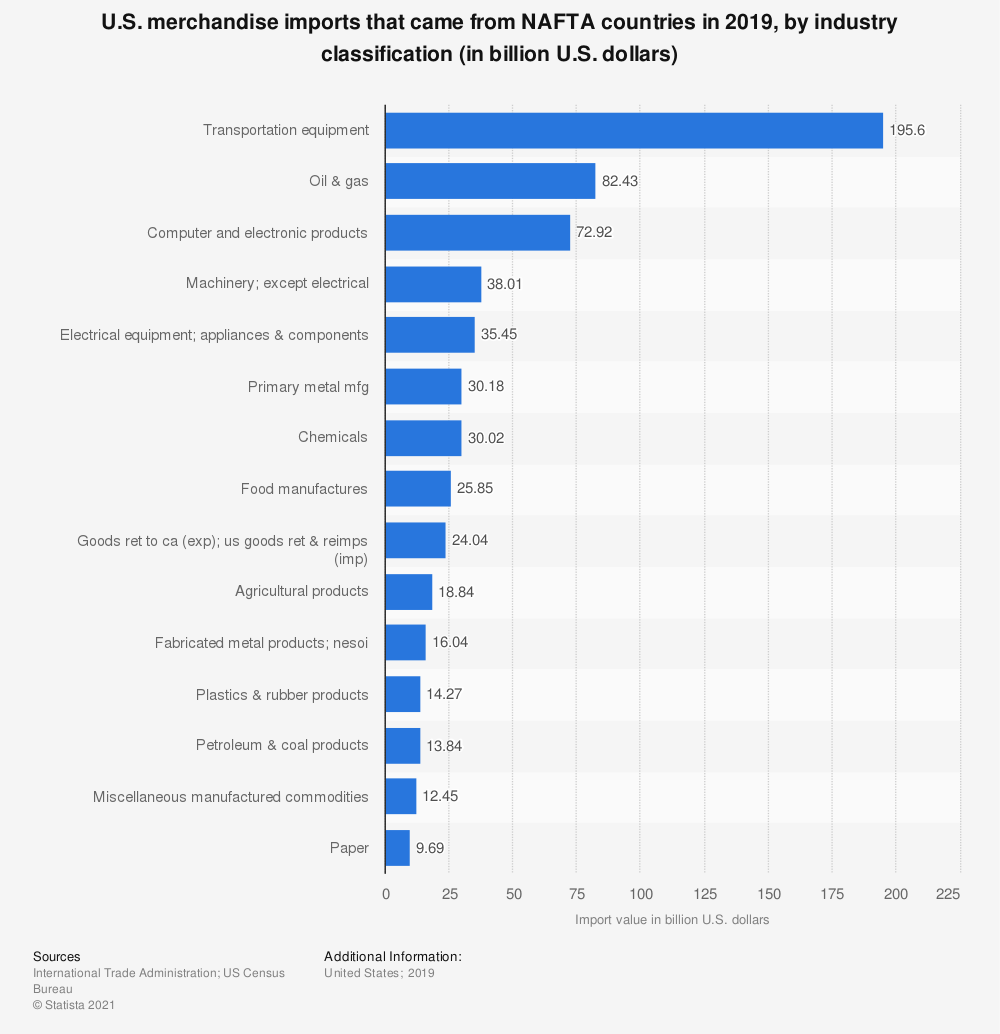 Statistic: U.S. merchandise imports that came from NAFTA countries in 2019, by industry classification (in billion U.S. dollars) | Statista