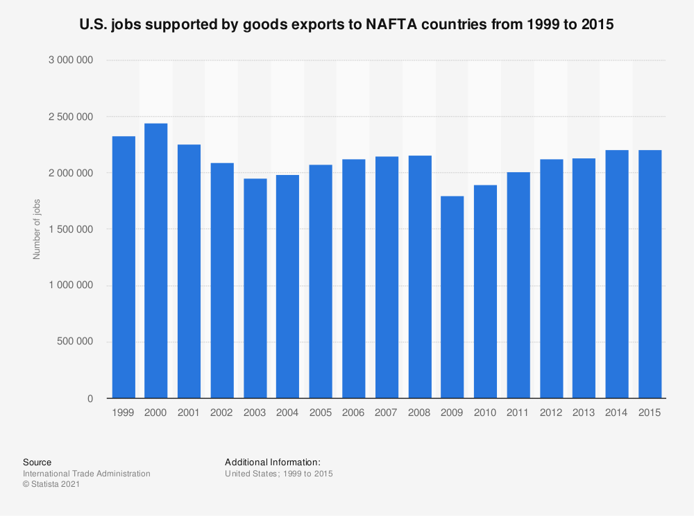 Statistic: U.S. jobs supported by goods exports to NAFTA countries from 1999 to 2015 | Statista