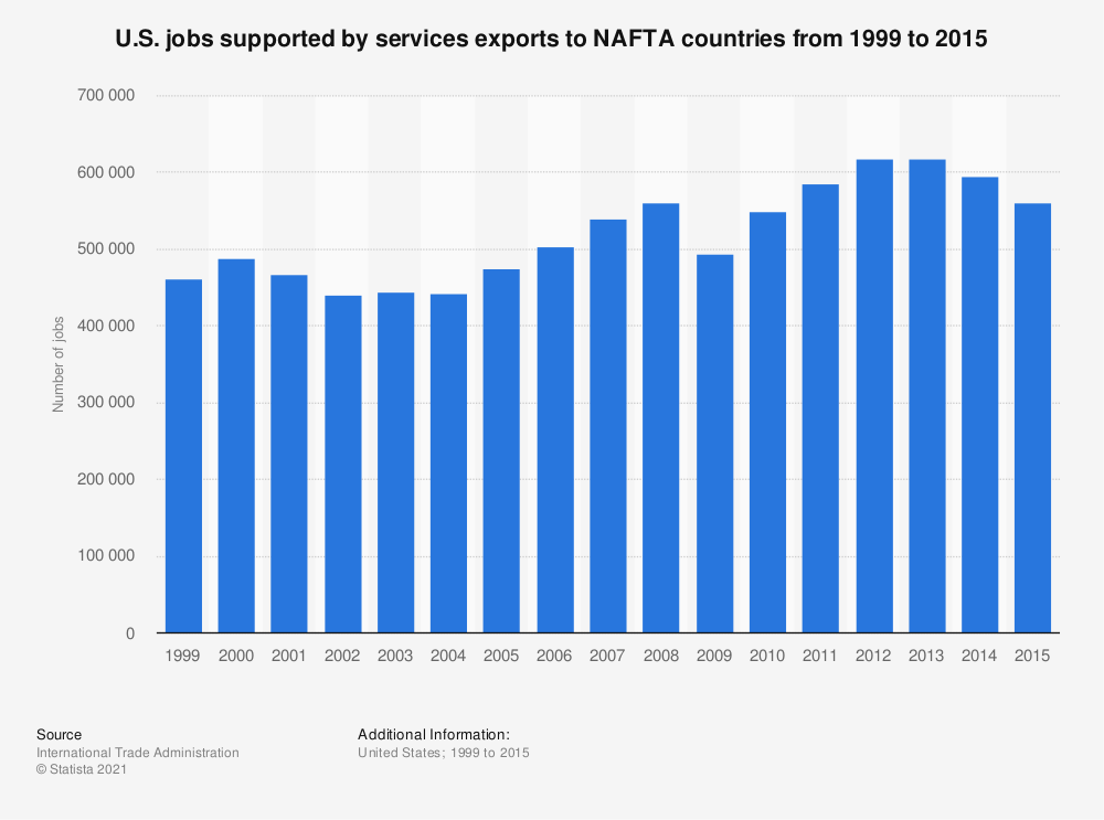 Statistic: U.S. jobs supported by services exports to NAFTA countries from 1999 to 2015 | Statista