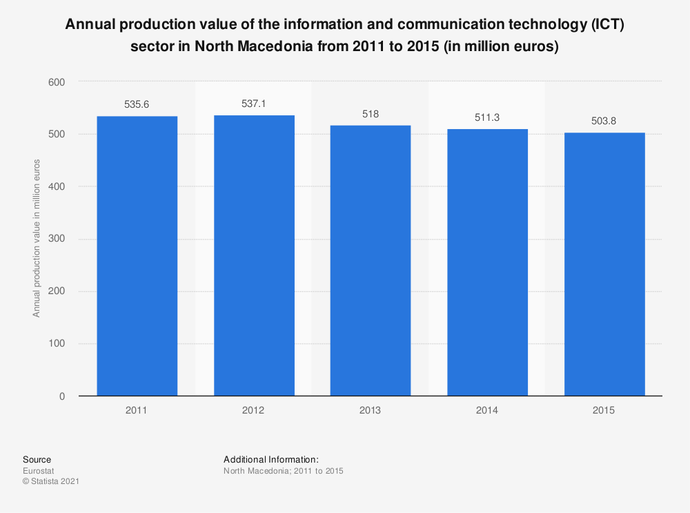 Statistic: Annual production value of the information and communication technology (ICT) sector in North Macedonia from 2011 to 2015 (in million euros) | Statista