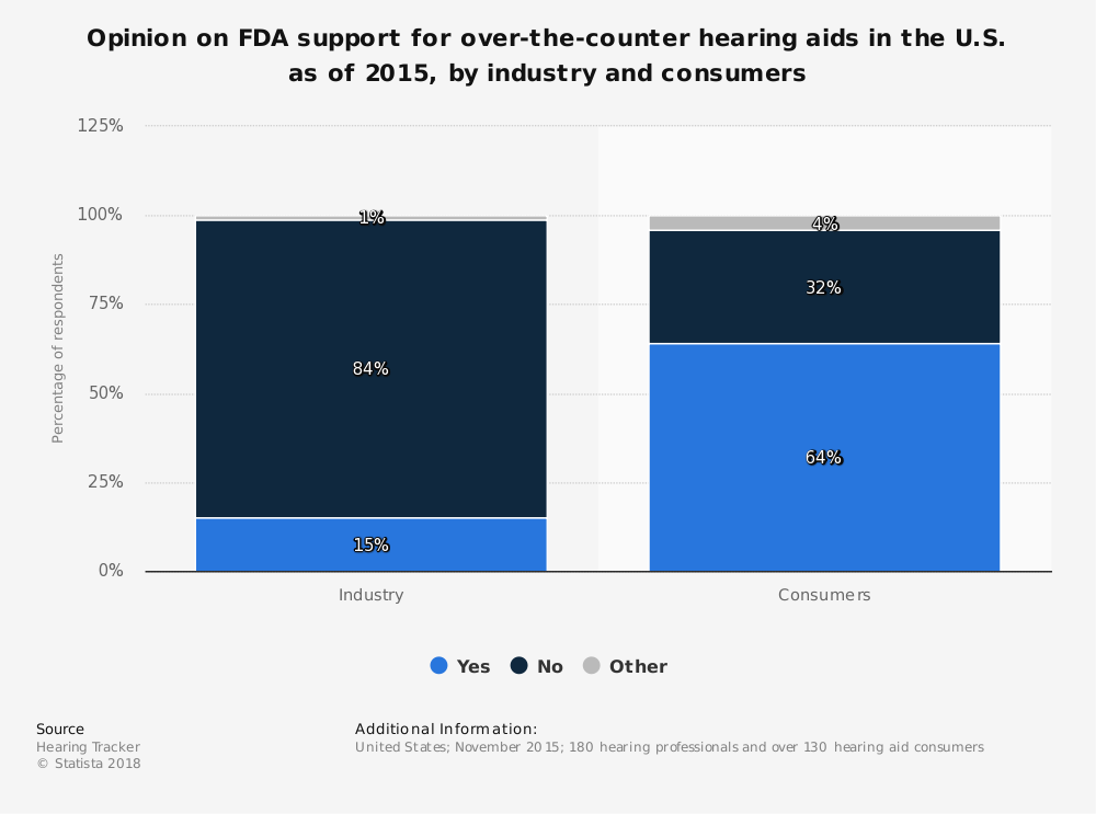 Statistic: Opinion on FDA support for over-the-counter hearing aids in the U.S. as of 2015, by industry and consumers | Statista